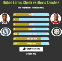 Ruben Loftus-Cheek vs Alexis Sanchez h2h player stats