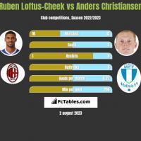 Ruben Loftus-Cheek vs Anders Christiansen h2h player stats