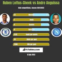 Ruben Loftus-Cheek vs Andre Anguissa h2h player stats