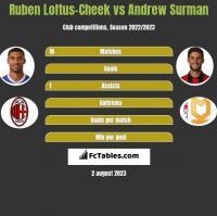 Ruben Loftus-Cheek vs Andrew Surman h2h player stats