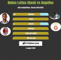 Ruben Loftus-Cheek vs Angelino h2h player stats