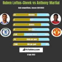 Ruben Loftus-Cheek vs Anthony Martial h2h player stats