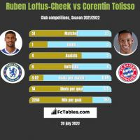 Ruben Loftus-Cheek vs Corentin Tolisso h2h player stats