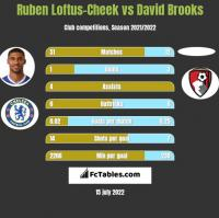 Ruben Loftus-Cheek vs David Brooks h2h player stats