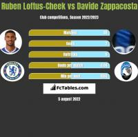 Ruben Loftus-Cheek vs Davide Zappacosta h2h player stats