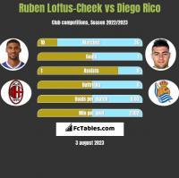 Ruben Loftus-Cheek vs Diego Rico h2h player stats