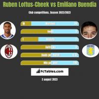 Ruben Loftus-Cheek vs Emiliano Buendia h2h player stats