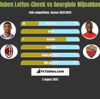 Ruben Loftus-Cheek vs Georginio Wijnaldum h2h player stats