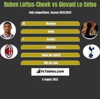 Ruben Loftus-Cheek vs Giovani Lo Celso h2h player stats