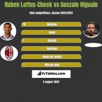 Ruben Loftus-Cheek vs Gonzalo Higuain h2h player stats