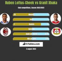 Ruben Loftus-Cheek vs Granit Xhaka h2h player stats