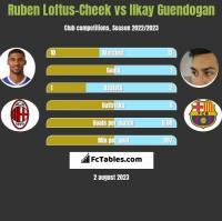 Ruben Loftus-Cheek vs Ilkay Guendogan h2h player stats