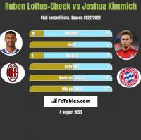 Ruben Loftus-Cheek vs Joshua Kimmich h2h player stats