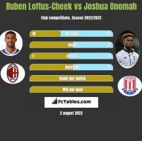 Ruben Loftus-Cheek vs Joshua Onomah h2h player stats