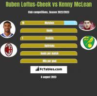 Ruben Loftus-Cheek vs Kenny McLean h2h player stats