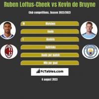 Ruben Loftus-Cheek vs Kevin de Bruyne h2h player stats