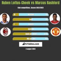 Ruben Loftus-Cheek vs Marcus Rashford h2h player stats