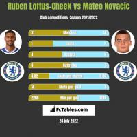 Ruben Loftus-Cheek vs Mateo Kovacic h2h player stats