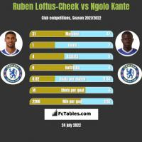 Ruben Loftus-Cheek vs Ngolo Kante h2h player stats