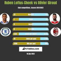 Ruben Loftus-Cheek vs Olivier Giroud h2h player stats