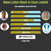 Ruben Loftus-Cheek vs Oscar Lewicki h2h player stats