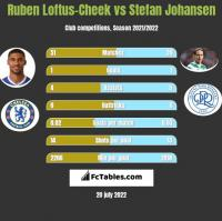 Ruben Loftus-Cheek vs Stefan Johansen h2h player stats