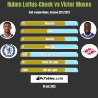 Ruben Loftus-Cheek vs Victor Moses h2h player stats