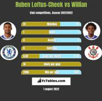 Ruben Loftus-Cheek vs Willian h2h player stats