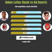 Ruben Loftus-Cheek vs Kai Havertz h2h player stats