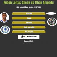 Ruben Loftus-Cheek vs Ethan Ampadu h2h player stats