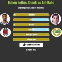 Ruben Loftus-Cheek vs Adi Nalic h2h player stats
