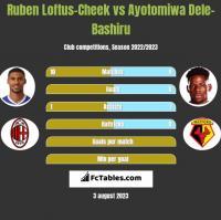 Ruben Loftus-Cheek vs Ayotomiwa Dele-Bashiru h2h player stats