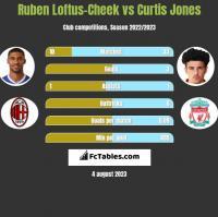 Ruben Loftus-Cheek vs Curtis Jones h2h player stats