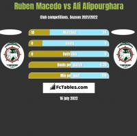 Ruben Macedo vs Ali Alipourghara h2h player stats