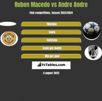 Ruben Macedo vs Andre Andre h2h player stats