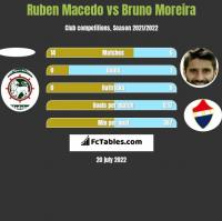 Ruben Macedo vs Bruno Moreira h2h player stats