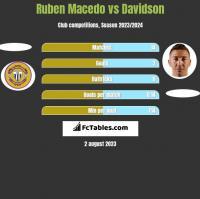 Ruben Macedo vs Davidson h2h player stats
