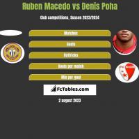 Ruben Macedo vs Denis Poha h2h player stats