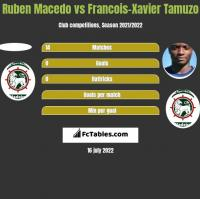 Ruben Macedo vs Francois-Xavier Tamuzo h2h player stats
