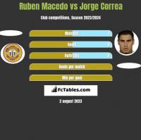 Ruben Macedo vs Jorge Correa h2h player stats