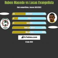 Ruben Macedo vs Lucas Evangelista h2h player stats