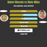Ruben Macedo vs Mato Milos h2h player stats