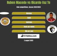 Ruben Macedo vs Ricardo Vaz Te h2h player stats