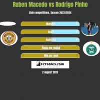 Ruben Macedo vs Rodrigo Pinho h2h player stats