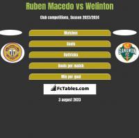 Ruben Macedo vs Welinton h2h player stats