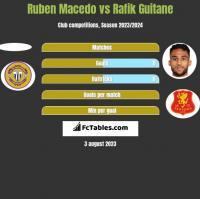 Ruben Macedo vs Rafik Guitane h2h player stats