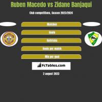 Ruben Macedo vs Zidane Banjaqui h2h player stats