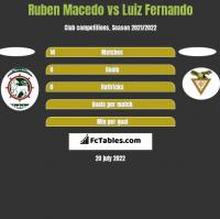 Ruben Macedo vs Luiz Fernando h2h player stats