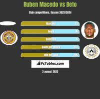Ruben Macedo vs Beto h2h player stats