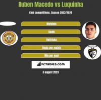 Ruben Macedo vs Luquinha h2h player stats